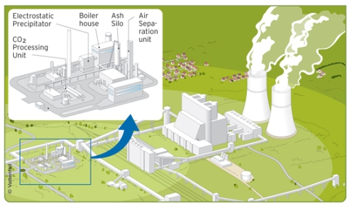 Carbon Capture for Coal plants